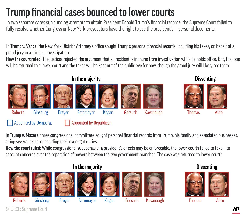 Supreme Court Trump Cases